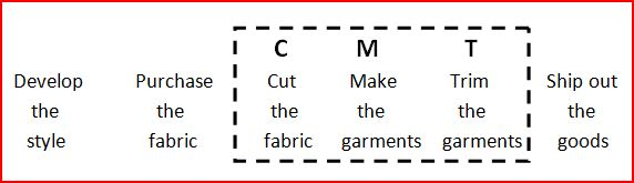 cmt in garment industry cmt garment