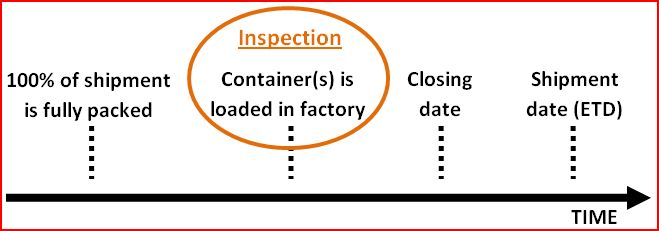Container Loading Inspection: timing