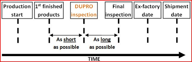 Inspection During Production: timing