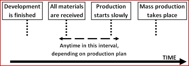 Pre-Production Inspection: timing