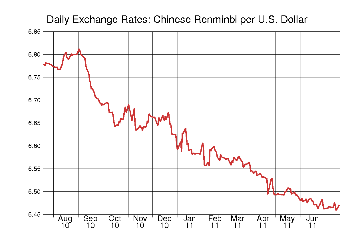 exchange rate form rmb to usd