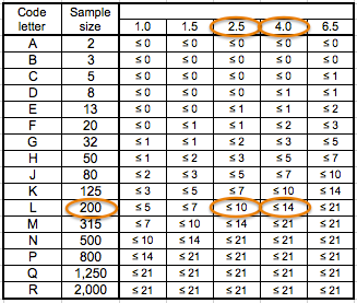The aql acceptance quality limits definition and applicability how to read this table our code letter is l so you will have to draw 200 pcs randomly from the total lot sizesides i assume you have set your aql at fandeluxe Gallery