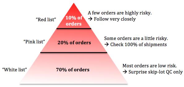 Supplier Categories
