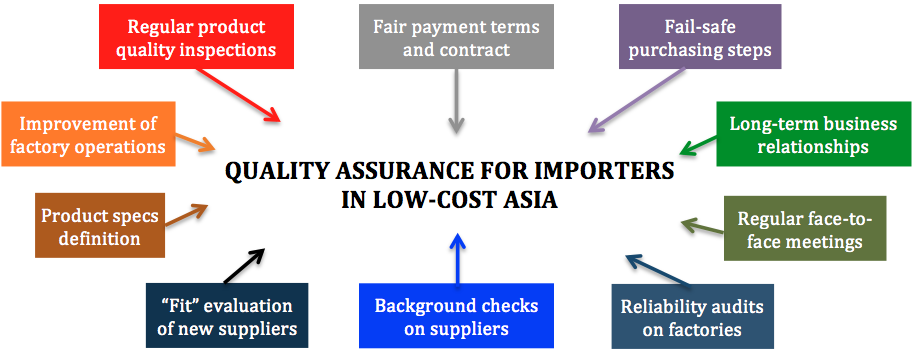 A Good Quality Assurance Strategy in China [10 Components]