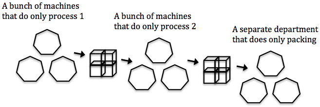 Manufacturing with processes in islands