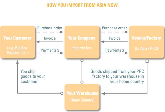 Direct import