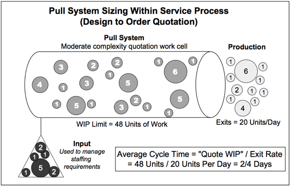 Pull system for service