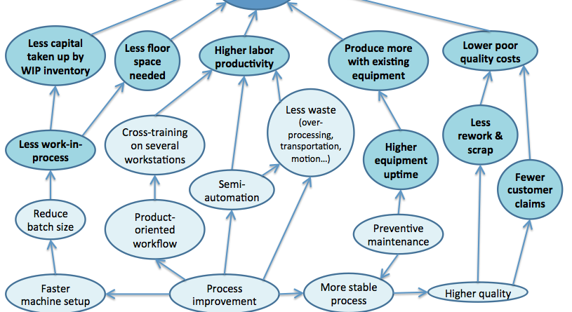 Lean transformation: how it drives costs down
