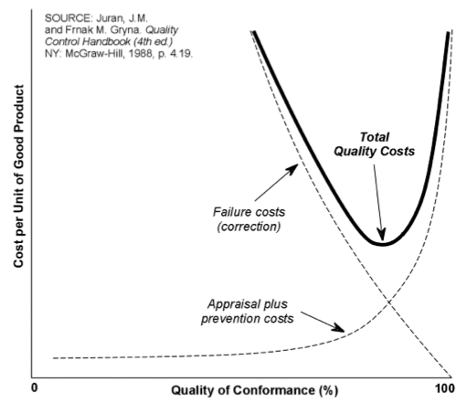 incorporating the cost of quality in