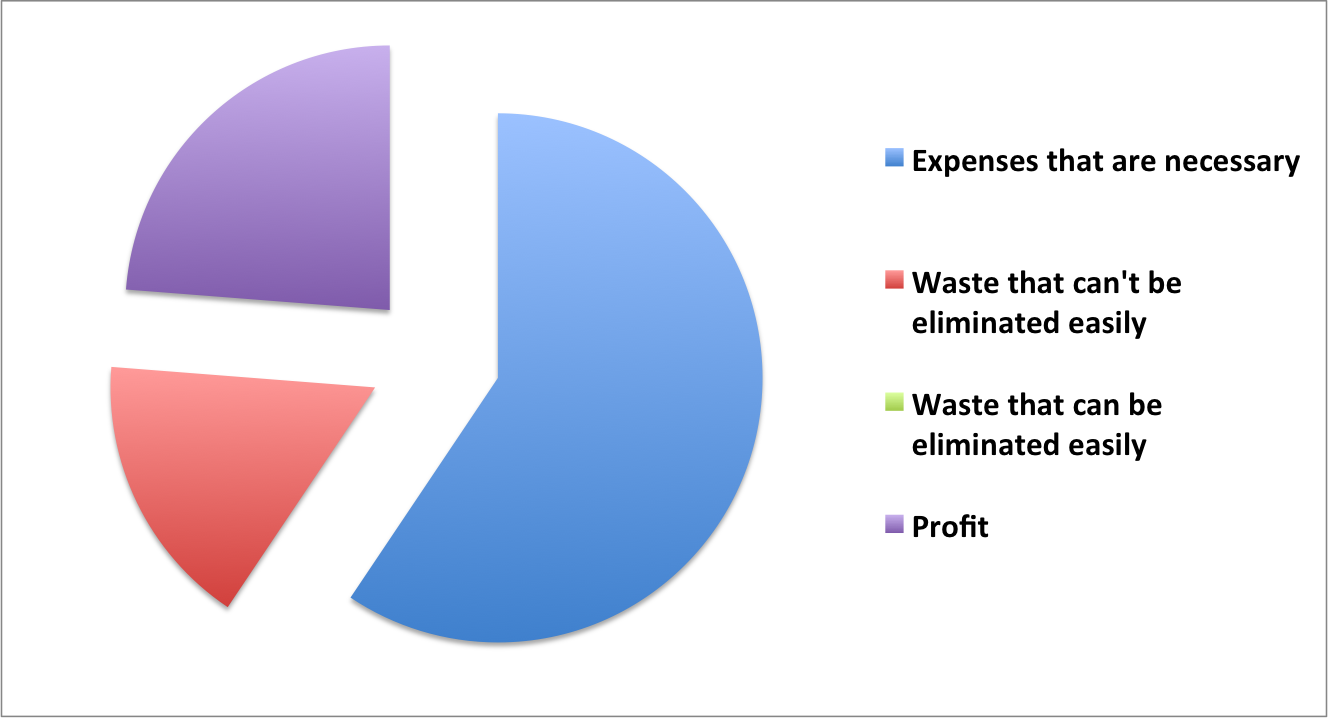 Factory costs after waste elimination
