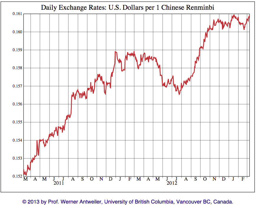 Rmb Usd Rate