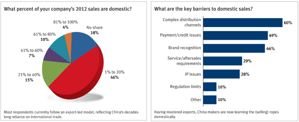 Chinese suppliers also sell within China