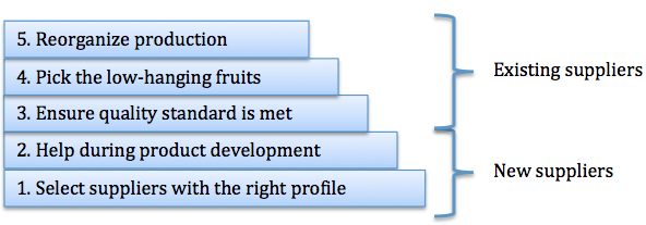 Supplier development building blocks