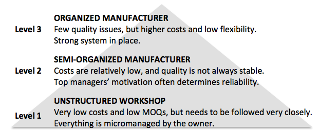 The 3 levels of Chinese manufacturers