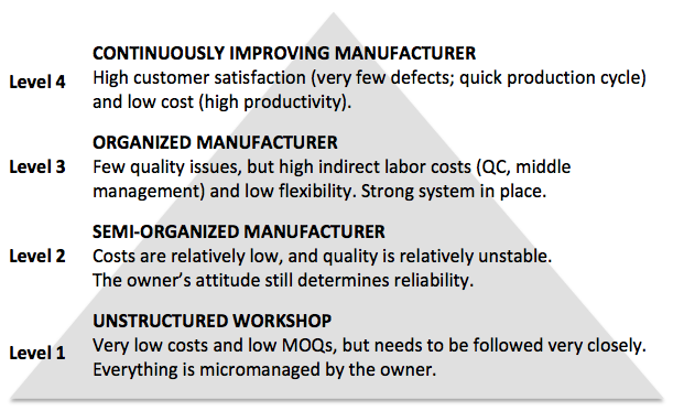 The 4 levels of Chinese manufacturers