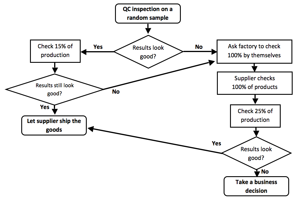 Dynamic inspection plan (flow chart)