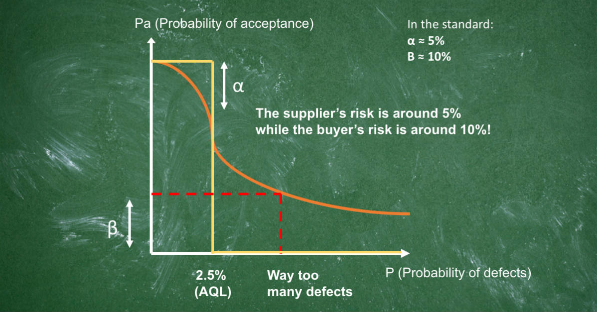 Why the AQL tables are not in favor of the buyer