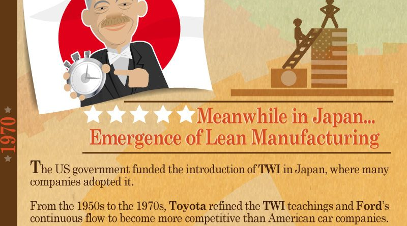 History of Manufacturing Practices in the US, Japan, and China