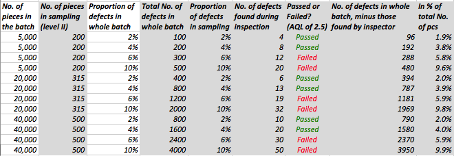 Proportion of defects still in the batch after an AQL inspection