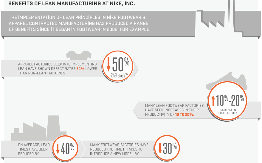 Lean Manufacturing Results for Nike