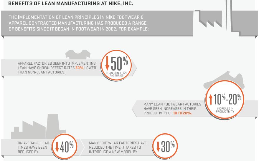 nike's factories