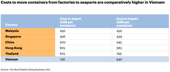 High Vietnam logistics costs