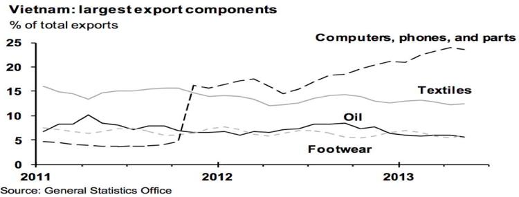 Top Vietnamese export categories