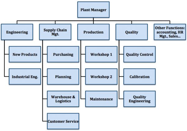 factory management org chart