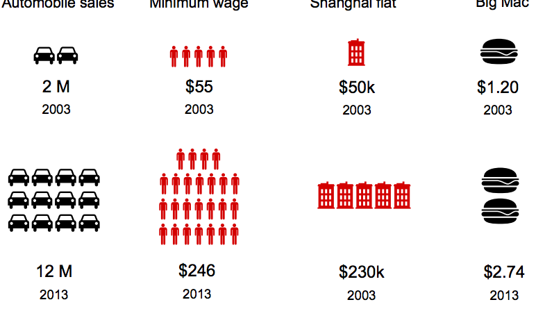 The Remarkable Inflation in China
