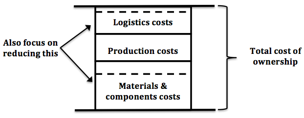 Full Cost Approach to Sourcing