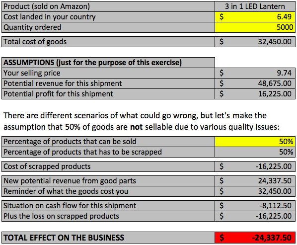 Example of profitability calculations
