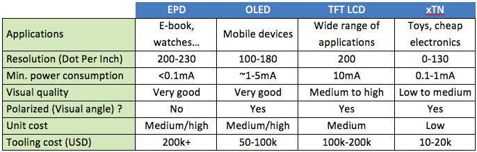 Comparison table of display technologies