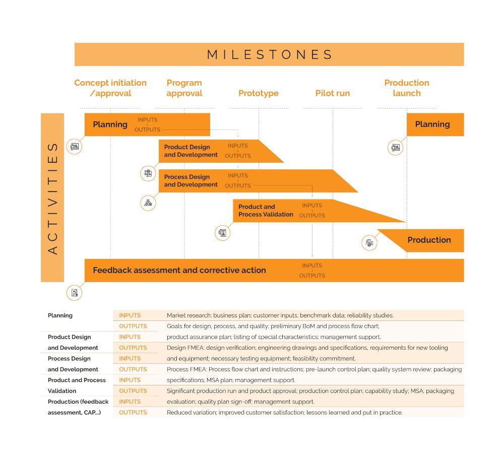 APQP phases and milestones