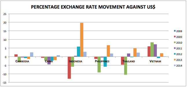 Foreign Exchange Rates in Asia