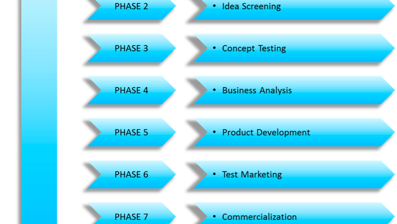 Developing your own Product and Getting it to Market – (Developing a New Product Series Part 1)