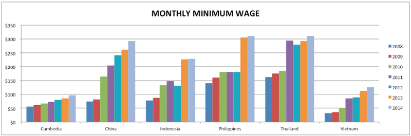 Minimum wage comparison