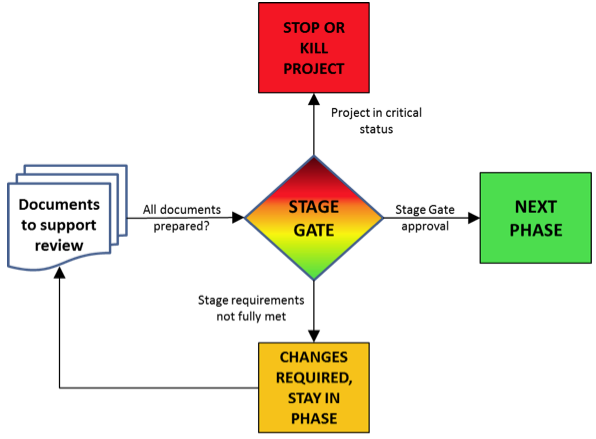 The Stage 'Gate' Review Meeting in the NPD Process – (Developing a New Product Series Part 3)