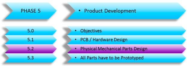 Pysical parts design