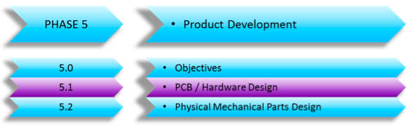 Developing the PCB for a Product Made in China – (Developing a New Product Series Part 6)