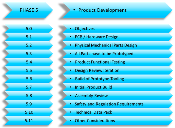 Developing the Product – (Developing a New Product Series Part 5)