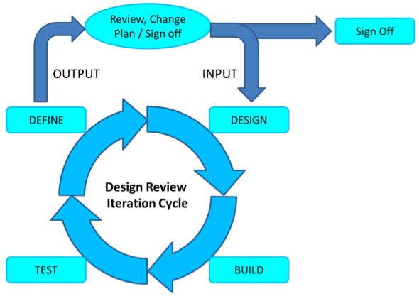 Design Review Iteration Cycle