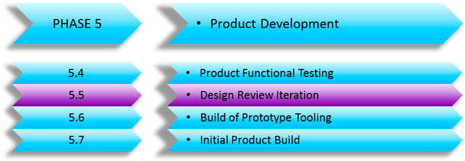 Design Review Iterations (New Product Development) – (Developing a New Product Series Part 10)