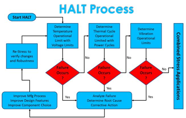 HALT process diagram