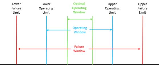 Limits_testing