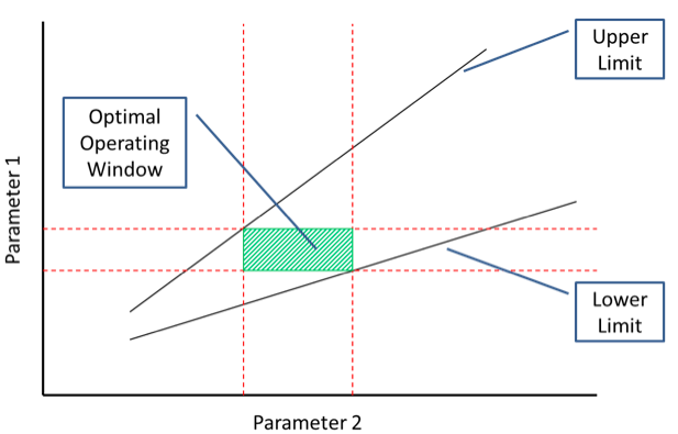 Optimal Operating Window