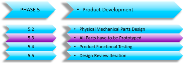 The Importance of Prototype Build before Production – (Developing a New Product Series Part 8)