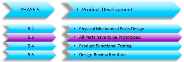Prototype_Build