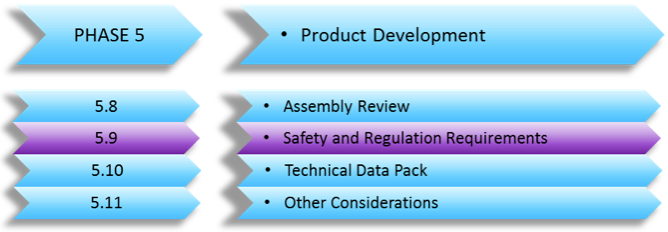 Safety and Regulation Requirements china – (Developing a New Product Series Part 14)