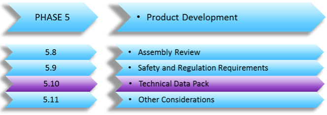 Technical Data Files for China Production – (Developing a New Product Series Part 15)