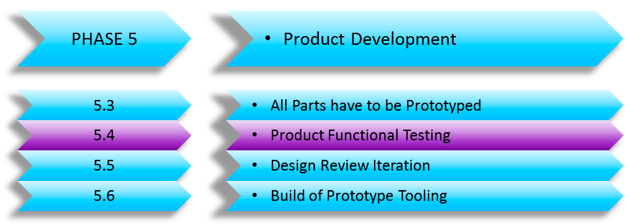 Product Functional Testing Before China Production – (Developing a New Product Series Part 9)